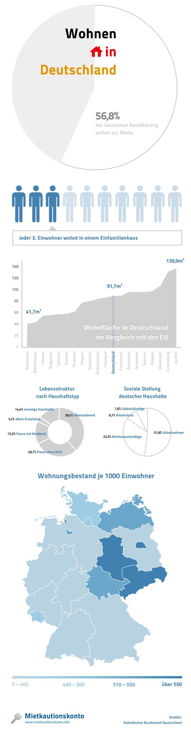 Statistiken zu Mieten und Wohnen in Deutschland